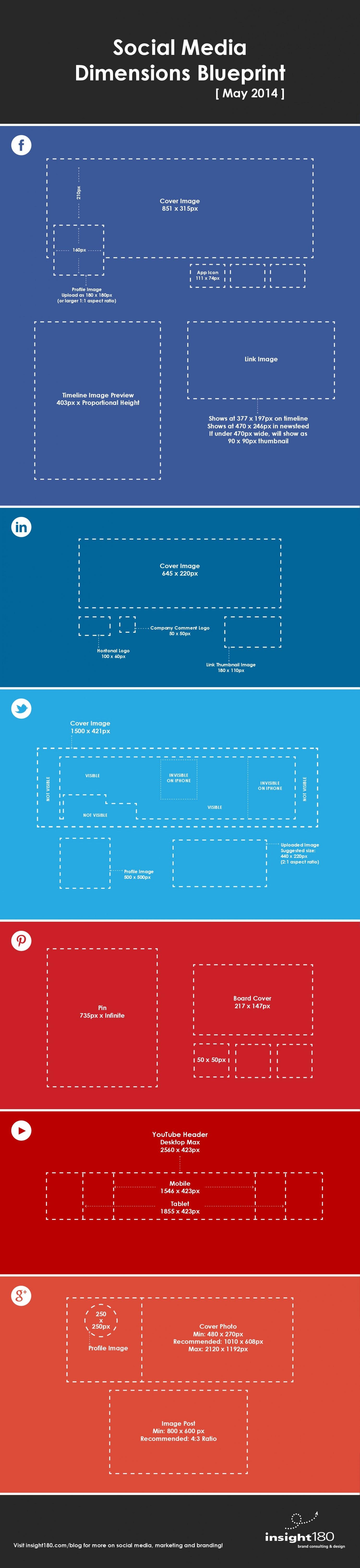 The social media dimensions blueprint for Blueprint sizes