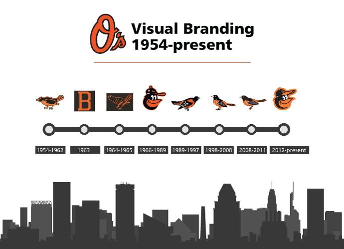 orioles-logos-1954-present